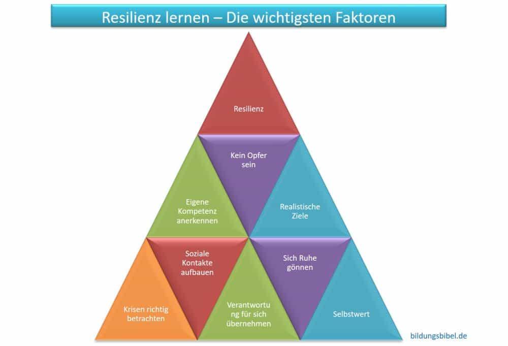 Resilienz lernen, die wichtigsten Faktoren.