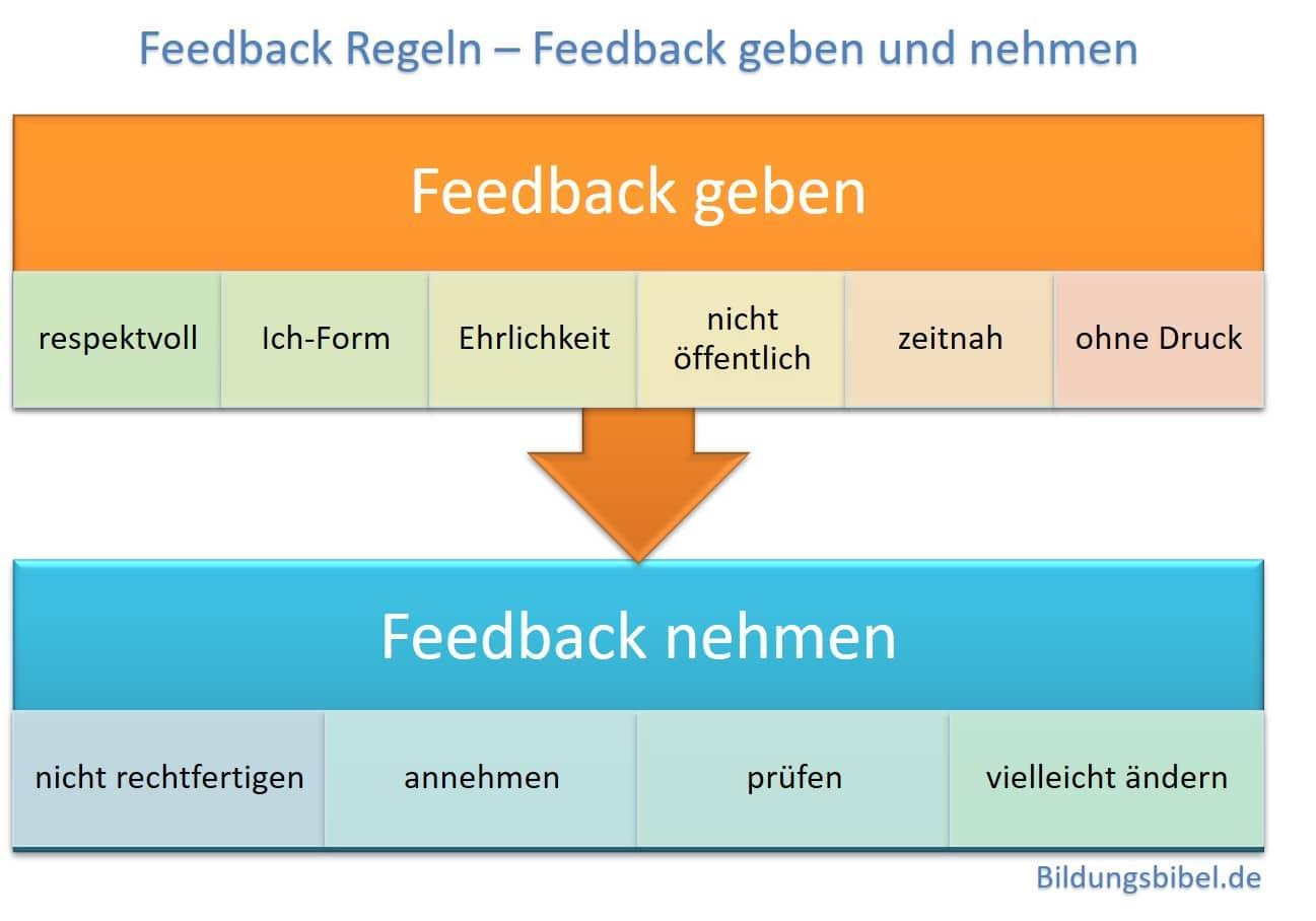 Die Feedback Regeln, für den Sender und Empfänger, Feedback geben und nehmen lernen sowie das  360 Grad Feedback