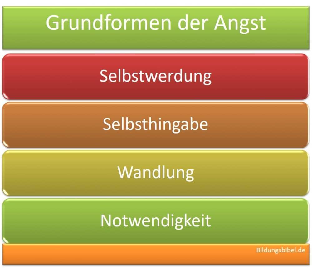 Die Grundformen der Angst nach Fritz Riemann, die Selbstwerdung, die Selbsthingabe, die Wandlung sowie Notwendigkeit und die Neurosen der Psychotherapie