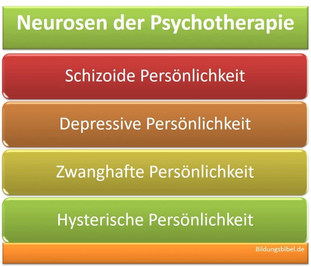 Die Neurosen der Psychotherapie in Bezug zur Persönlichkeit, der Schizoide, der Depressive, der Zwanghafte und der Hysterische