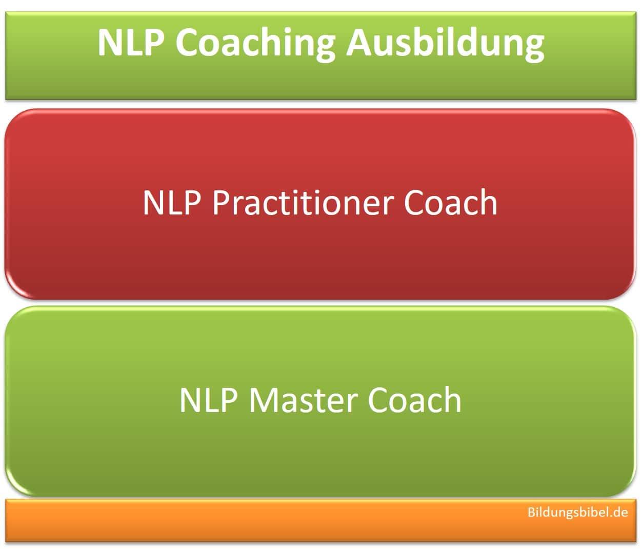 Die NLP Coaching Ausbildung zum Practitioner Coach und Master Coach, Voraussetzungen, Inhalte, Dauer sowie Zertifizierung