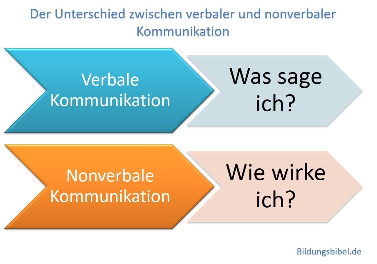 Der Unterschied zwischen verbale und nonverbale Kommunikation sowie der Inhaltsebene und Beziehungsebene