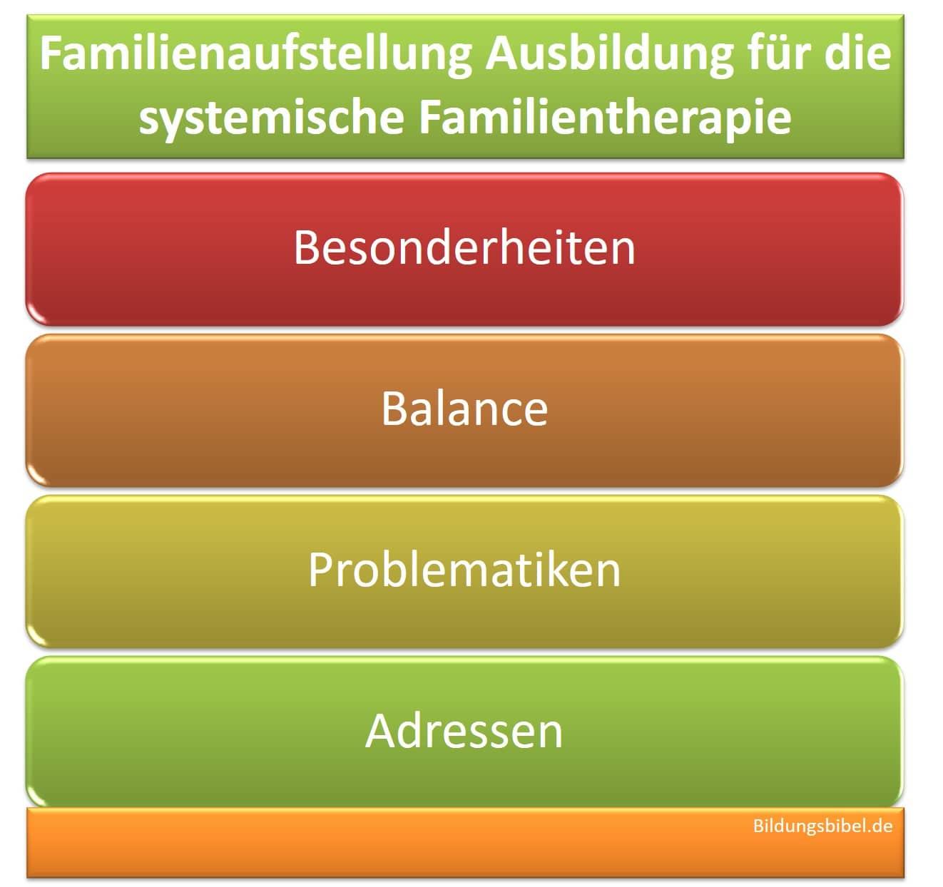 Die Familienaufstellung als systemisches Coaching, Familientherapie Ausbildung