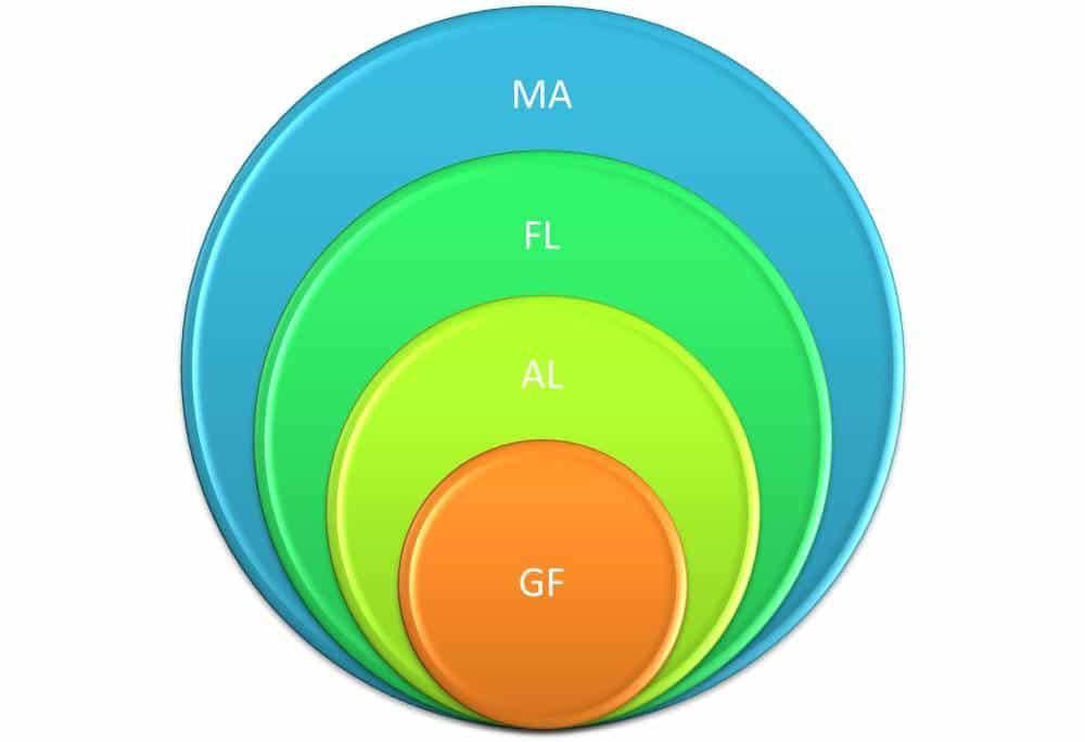 Organisationsaufstellung Ausbildung, Inhalte, Aufstellung Unternehmen und Organisationen