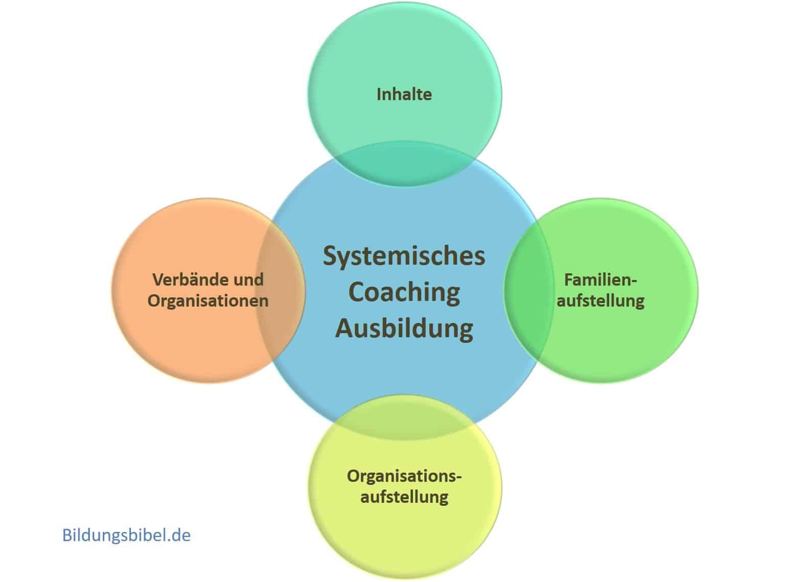 Systemisches Coaching Ausbildung oder die Weiterbildung zum System Coach mit Familienaufstellung und Organisationsaufstellung